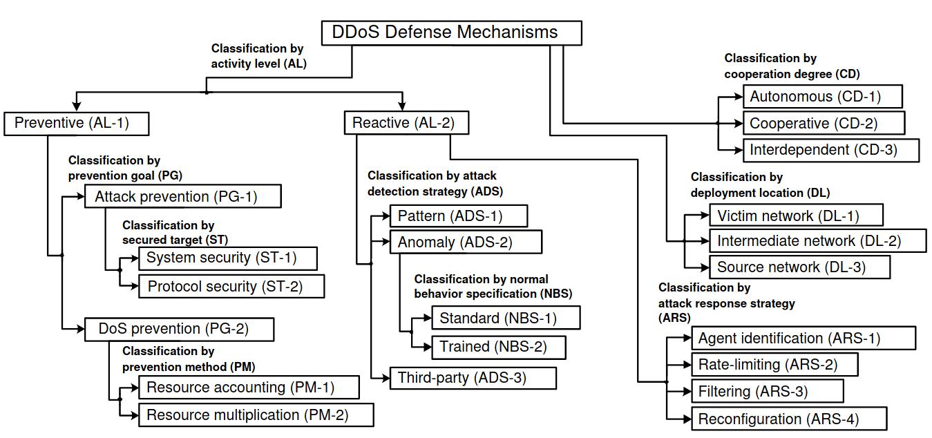 DoS-Defense-Mechanisms